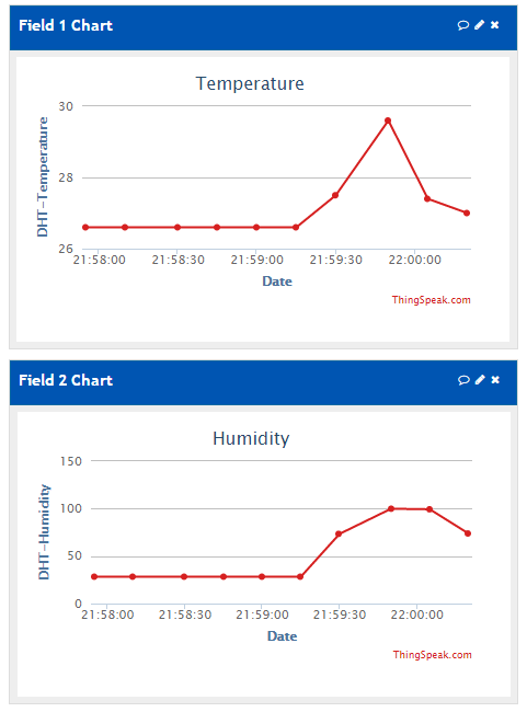 Temperature and Humidity Value Charts at thingspeak.com
