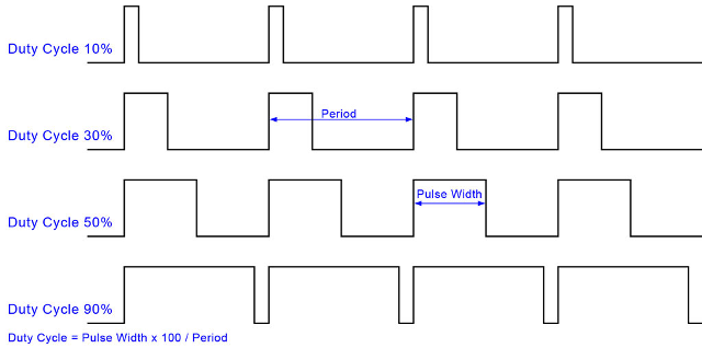 PWM Signal Example